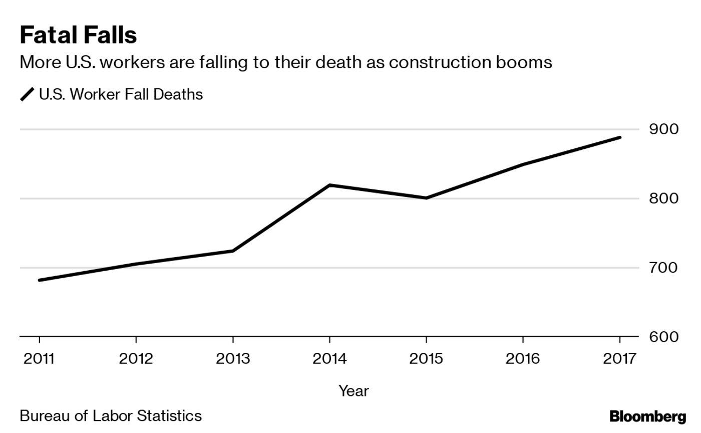 Grafiek van Bloomberg: dodental in de VS door een hoge val