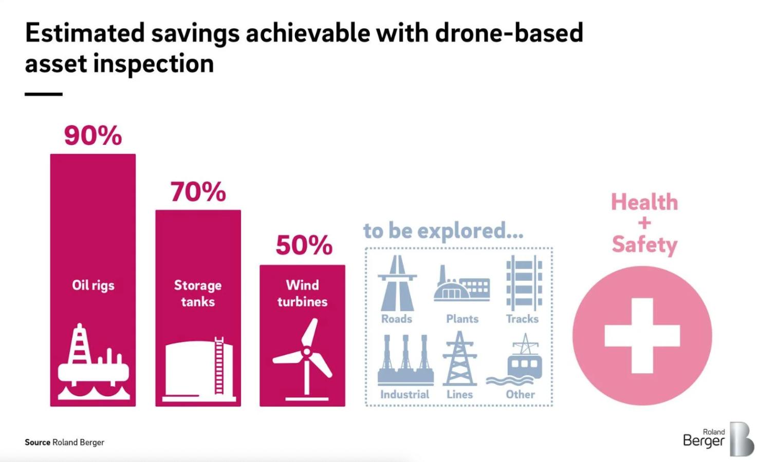 Grafiek: kostenverlaging in % met drone inspecties per sector